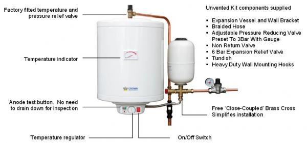 HiSTORE Oversink Unvented Electric Water Heater 30 Litre 3KW Hand ...
